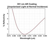 optical AR coating
